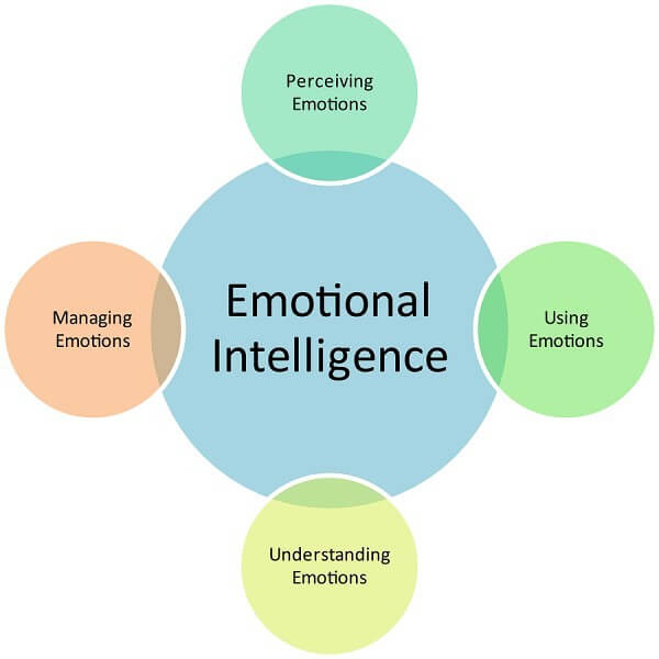 Emotional Intelligence: 7 Reasons You Need To Develop It In Order To Attract And Keep Women