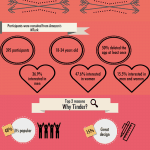 Infographic: Why Do People Swipe Right (or Left) on Tinder
