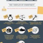 Infographic: What is the Ultimate Commitment?